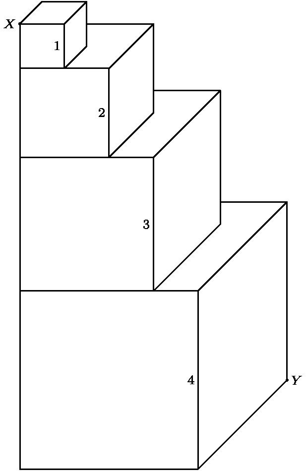 "[asy] dotfactor = 3; size(10cm); dot((0, 10)); label(""$X$"", (0,10),W,fontsize(8pt)); dot((6,2)); label(""$Y$"", (6,2),E,fontsize(8pt)); draw((0, 0)--(0, 10)--(1, 10)--(1, 9)--(2, 9)--(2, 7)--(3, 7)--(3,4)--(4, 4)--(4, 0)--cycle); draw((0,9)--(1, 9)--(1.5, 9.5)--(1.5, 10.5)--(0.5, 10.5)--(0, 10)); draw((1, 10)--(1.5,10.5)); draw((1.5, 10)--(3,10)--(3,8)--(2,7)--(0,7)); draw((2,9)--(3,10)); draw((3,8.5)--(4.5,8.5)--(4.5,5.5)--(3,4)--(0,4)); draw((3,7)--(4.5,8.5)); draw((4.5,6)--(6,6)--(6,2)--(4,0)); draw((4,4)--(6,6)); label(""$1$"", (1,9.5), W,fontsize(8pt)); label(""$2$"", (2,8), W,fontsize(8pt)); label(""$3$"", (3,5.5), W,fontsize(8pt)); label(""$4$"", (4,2), W,fontsize(8pt)); [/asy]"