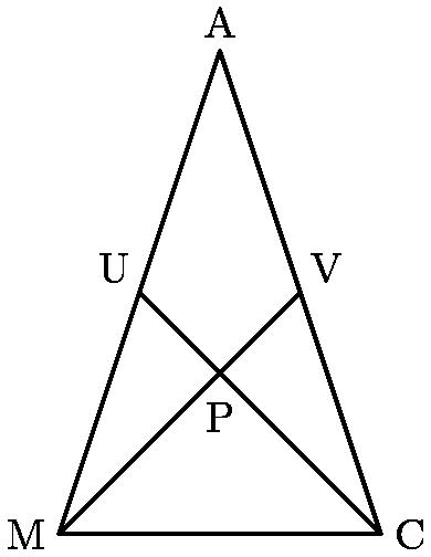 """[asy] draw((-4,0)--(4,0)--(0,12)--cycle); draw((-2,6)--(4,0)); draw((2,6)--(-4,0)); label(""""M"""", (-4,0), W); label(""""C"""", (4,0), E); label(""""A"""", (0, 12), N); label(""""V"""", (2, 6), NE); label(""""U"""", (-2, 6), NW); label(""""P"""", (0, 3.6), S); [/asy]"""
