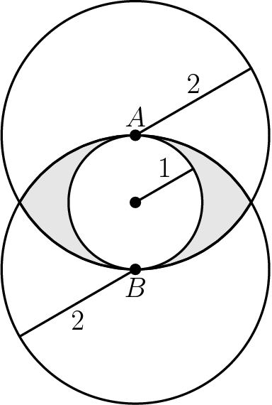 "[asy] unitsize(1cm); defaultpen(0.8);  pair O=(0,0), A=(0,1), B=(0,-1); path bigc1 = Circle(A,2), bigc2 = Circle(B,2), smallc = Circle(O,1);  pair[] P = intersectionpoints(bigc1, bigc2); filldraw( arc(A,P[0],P[1])--arc(B,P[1],P[0])--cycle, lightgray, black ); draw(bigc1); draw(bigc2); unfill(smallc); draw(smallc);  dot(O); dot(A); dot(B); label(""$A$"",A,N); label(""$B$"",B,S); draw( O--dir(30) ); draw( A--(A+2*dir(30)) ); draw( B--(B+2*dir(210)) );  label(""$1$"", O--dir(30), N ); label(""$2$"", A--(A+2*dir(30)), N ); label(""$2$"", B--(B+2*dir(210)), S );  [/asy]"
