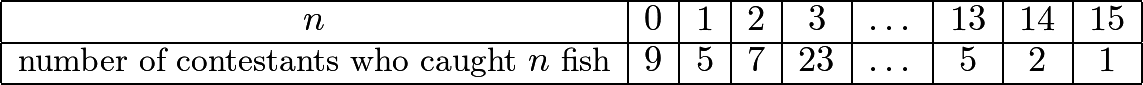 $\begin{array}{|c|c|c|c|c|c|c|c|c|} \hline n & 0 & 1 & 2 & 3 & \dots & 13 & 14 & 15 \ \hline \text{number of contestants who caught} \ n \ \text{fish} & 9 & 5 & 7 & 23 & \dots & 5 & 2 & 1 \ \hline \end{array}$