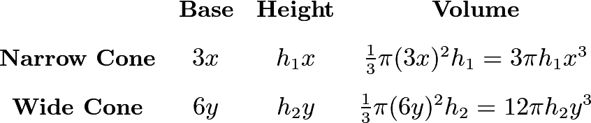 \[\begin{array}{cccc} & \textbf{Base} & \textbf{Height} & \textbf{Volume} \\ [2ex] \textbf{Narrow Cone} & 3x & h_1x & \frac13\pi(3x)^2h_1=3\pi h_1 x^3 \\ [2ex] \textbf{Wide Cone} & 6y & h_2y & \frac13\pi(6y)^2h_2=12\pi h_2 y^3 \end{array}\]