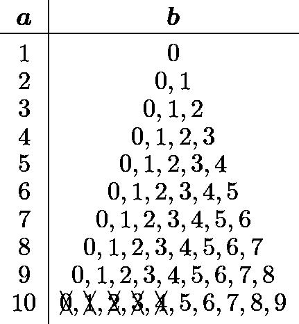 \[\begin{array}{c|c} & \ [-2.25ex] \boldsymbol{a} & \boldsymbol{b} \ \hline & \ [-2ex] 1 & 0 \ 2 & 0,1 \ 3 & 0,1,2 \ 4 & 0,1,2,3 \ 5 & 0,1,2,3,4 \ 6 & 0,1,2,3,4,5 \ 7 & 0,1,2,3,4,5,6 \ 8 & 0,1,2,3,4,5,6,7 \ 9 & 0,1,2,3,4,5,6,7,8 \ 10 & \xcancel{0},\xcancel{1},\xcancel{2},\xcancel{3},\xcancel{4},5,6,7,8,9 \ [0.5ex] \end{array}\]