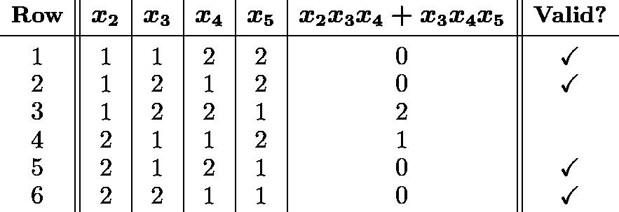\[\begin{array}{c||c|c|c|c|c||c} & & & & & & \ [-2.5ex] \textbf{Row} & \boldsymbol{x_2} & \boldsymbol{x_3} & \boldsymbol{x_4} & \boldsymbol{x_5} & \boldsymbol{x_2x_3x_4 + x_3x_4x_5} & \textbf{Valid?} \ [0.5ex] \hline & & & & & & \ [-2ex] 1 & 1 & 1 & 2 & 2 & 0 & \checkmark \ 2 & 1 & 2 & 1 & 2 & 0 & \checkmark \ 3 & 1 & 2 & 2 & 1 & 2 & \ 4 & 2 & 1 & 1 & 2 & 1 & \ 5 & 2 & 1 & 2 & 1 & 0 & \checkmark \ 6 & 2 & 2 & 1 & 1 & 0 & \checkmark \end{array}\]