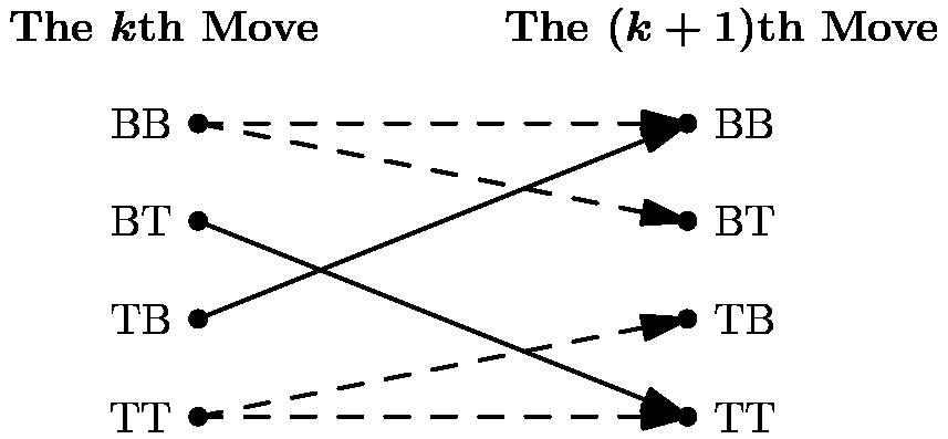 "[asy] /* Made by MRENTHUSIASM */ size(9cm); pair A, B, C, D, E, F, G, H, X, Y; A=(0,6); B=(0,4); C=(0,2); D=(0,0); E=(10,6); F=(10,4); G=(10,2); H=(10,0); X=(-1,8); Y=(11,8); label(""BB"", A, (-2,0)); label(""BT"", B, (-2,0)); label(""TB"", C, (-2,0)); label(""TT"", D, (-2,0)); label(""BB"", E, (2,0)); label(""BT"", F, (2,0)); label(""TB"", G, (2,0)); label(""TT"", H, (2,0)); label(""\textbf{The \boldmath{$k$}th Move}"", shift(0.3,0)*X); label(""\textbf{The \boldmath{$(k+1)$}th Move}"", shift(-0.3,-0.085)*Y); draw(A--E,0.8+black+dashed,EndArrow); draw(A--F,0.8+black+dashed,EndArrow); draw(B--H,0.8+black,EndArrow); draw(C--E,0.8+black,EndArrow); draw(D--G,0.8+black+dashed,EndArrow); draw(D--H,0.8+black+dashed,EndArrow); dot(A^^B^^C^^D^^E^^F^^G^^H, 5+black); [/asy]"