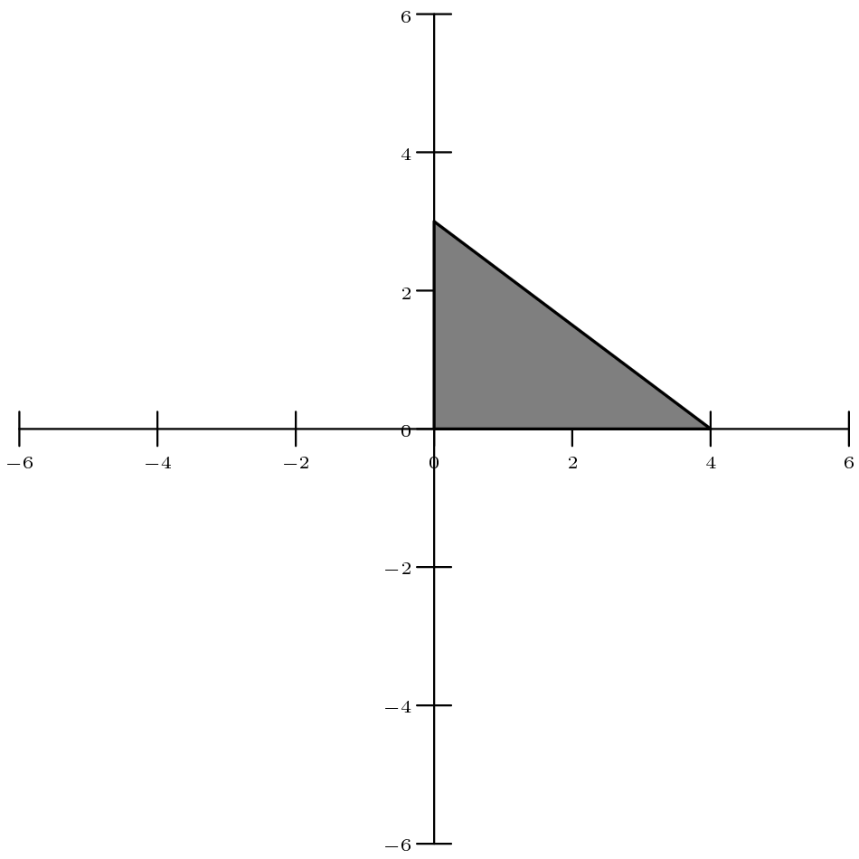 [asy] size(10cm); Label f;  f.p=fontsize(6);  xaxis(-6,6,Ticks(f, 2.0));  yaxis(-6,6,Ticks(f, 2.0));  filldraw(origin--(4,0)--(0,3)--cycle, gray, black+linewidth(1)); [/asy]